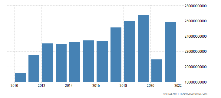 mauritius imports of goods and services current lcu wb data