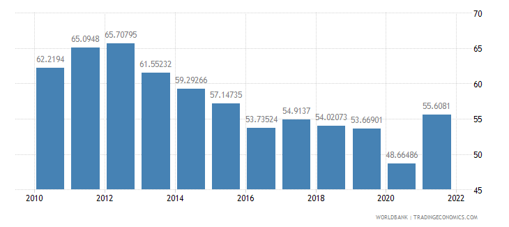 mauritius imports of goods and services percent of gdp wb data