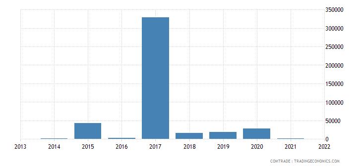 mauritius imports rwanda