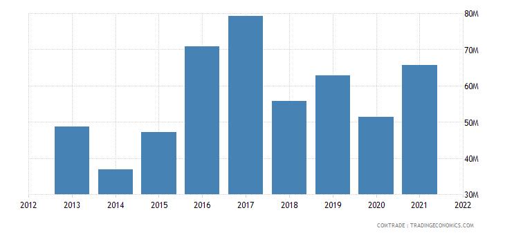 mauritius imports seychelles