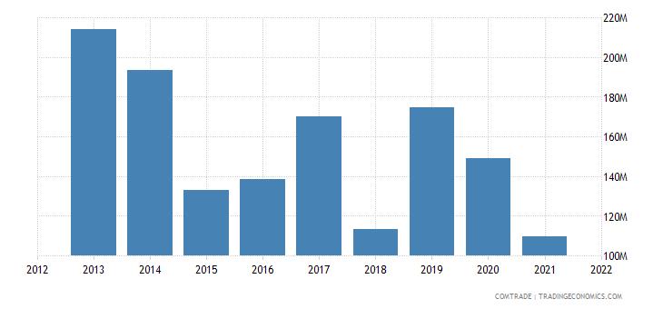 mauritius imports spain