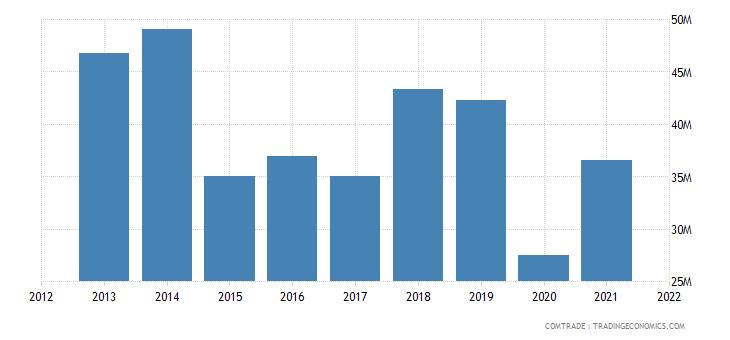 mauritius imports switzerland