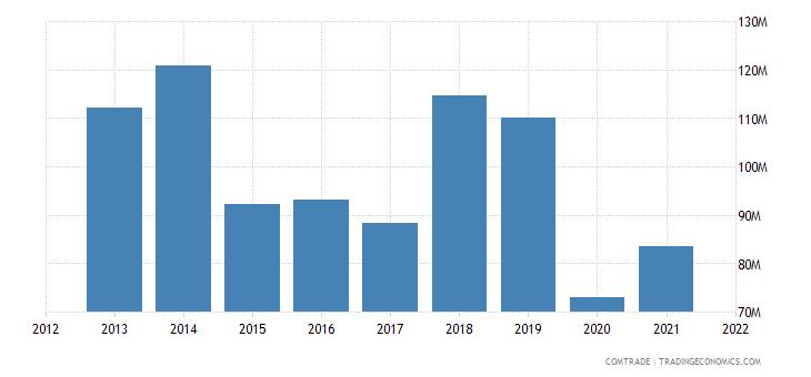 mauritius imports thailand
