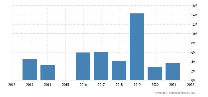 mauritius imports zambia