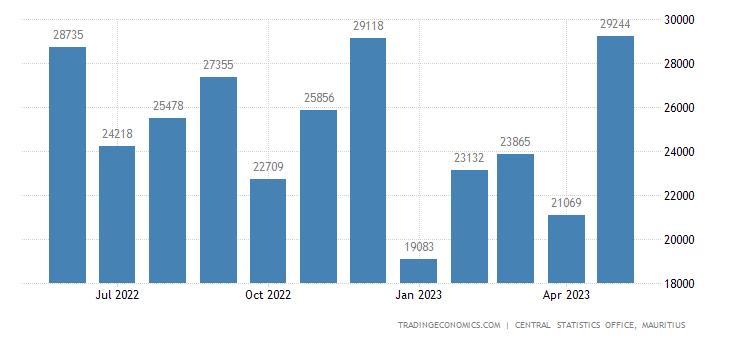 Mauritius Imports