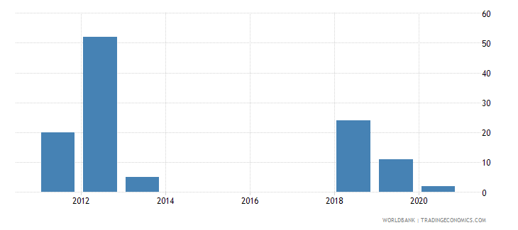 mauritius industrial design applications nonresident by count wb data