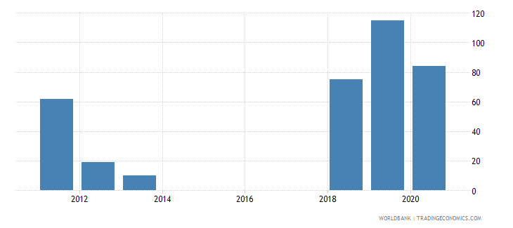 mauritius industrial design applications resident by count wb data