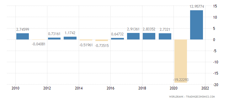 mauritius industry value added annual percent growth wb data