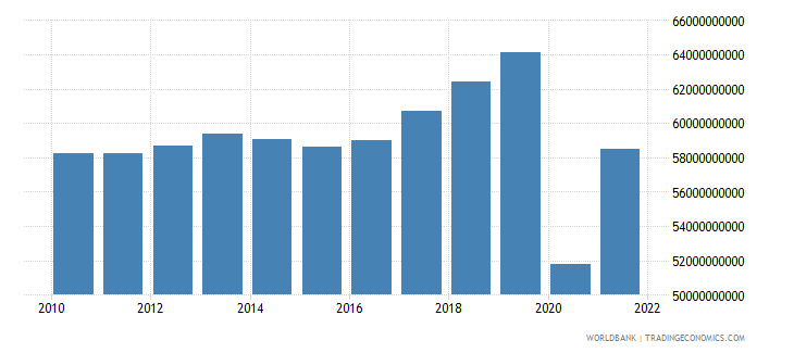 mauritius industry value added constant lcu wb data
