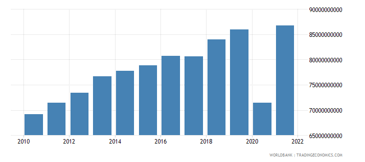 mauritius industry value added current lcu wb data