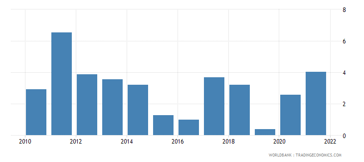 mauritius inflation consumer prices annual percent wb data