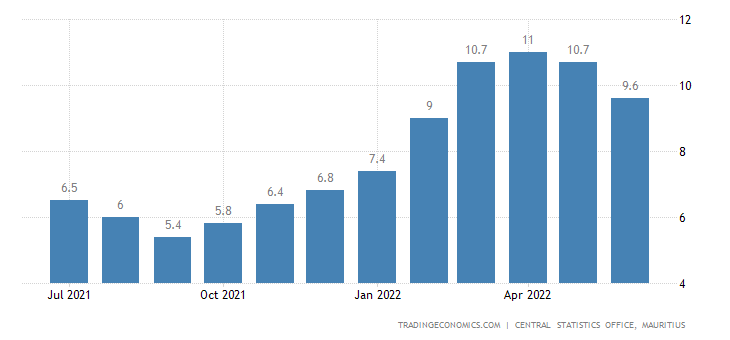 Mauritius Inflation Rate