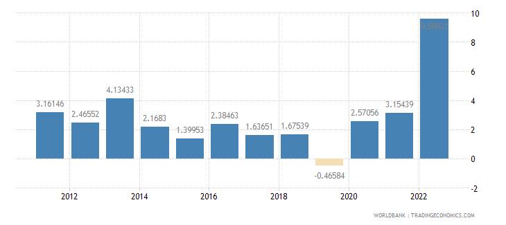 mauritius inflation gdp deflator annual percent wb data