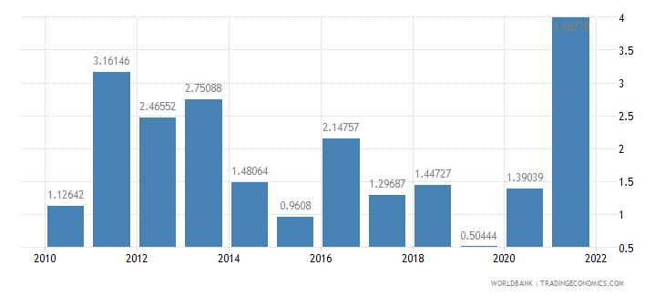 mauritius inflation gdp deflator annual percent wb data