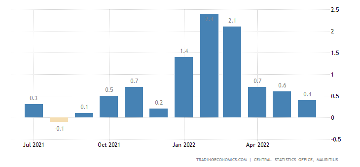 Mauritius Inflation Rate MoM