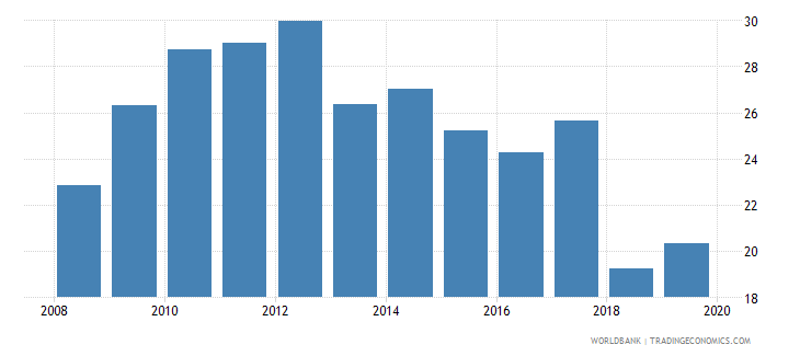 mauritius insurance company assets to gdp percent wb data