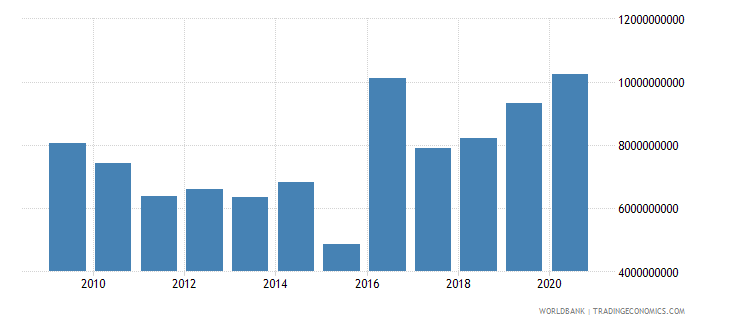 mauritius interest payments current lcu wb data
