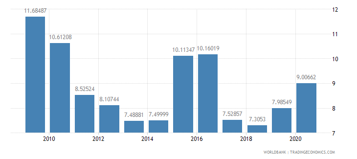 mauritius interest payments percent of revenue wb data