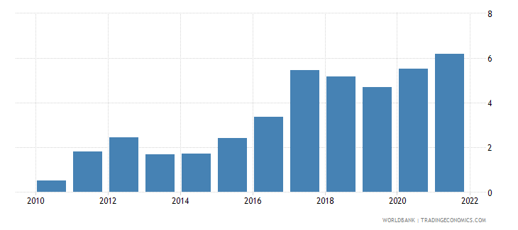 mauritius interest rate spread lending rate minus deposit rate percent wb data