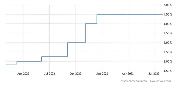 Mauritius Interest Rate