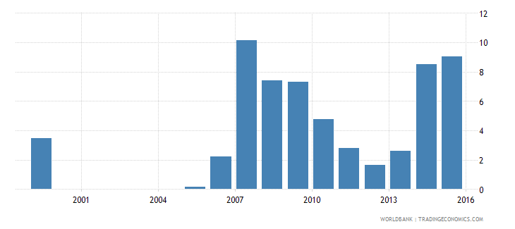 mauritius international debt issues to gdp percent wb data
