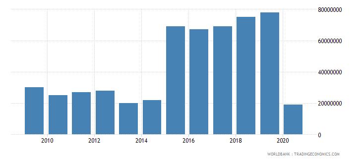 mauritius international tourism expenditures for passenger transport items us dollar wb data