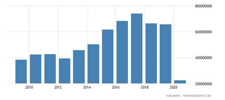 mauritius international tourism expenditures us dollar wb data