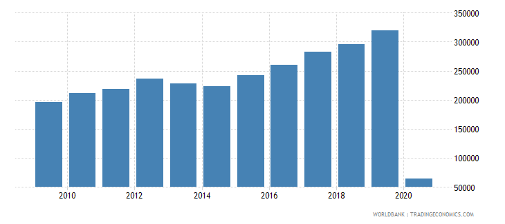 mauritius international tourism number of departures wb data