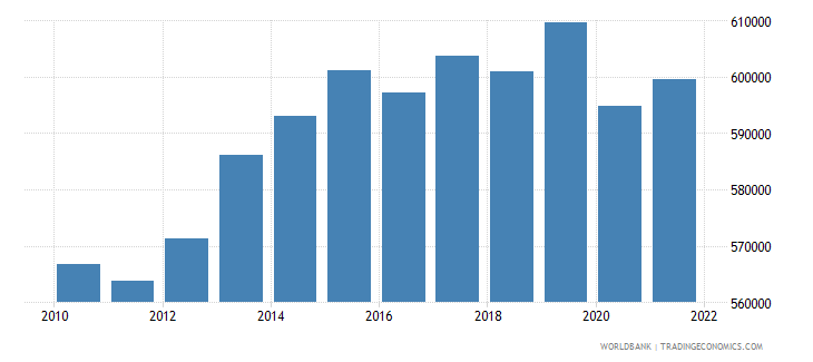 mauritius labor force total wb data