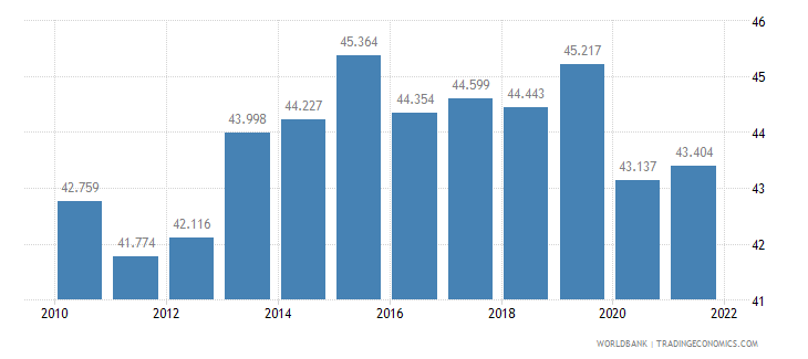mauritius labor participation rate female percent of female population ages 15 plus  wb data