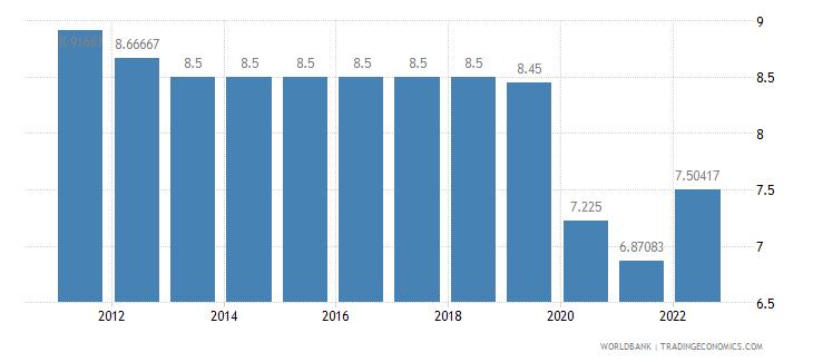 mauritius lending interest rate percent wb data