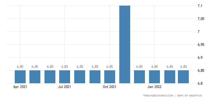 Mauritius Prime Lending Rate