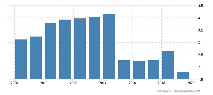mauritius life insurance premium volume to gdp percent wb data