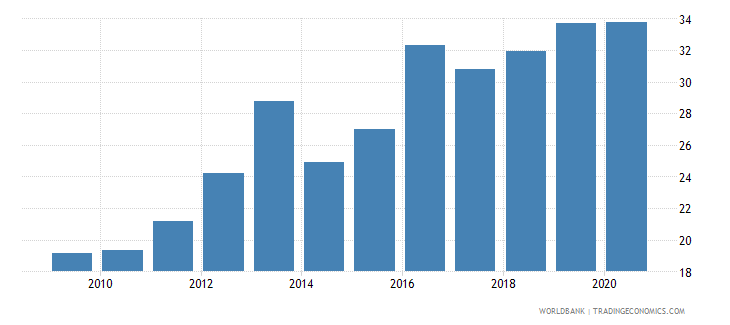 mauritius liner shipping connectivity index maximum value in 2004  100 wb data