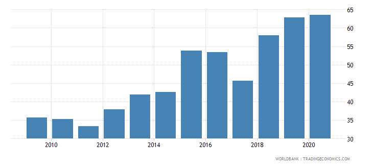 mauritius liquid assets to deposits and short term funding percent wb data