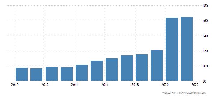 mauritius liquid liabilities to gdp percent wb data