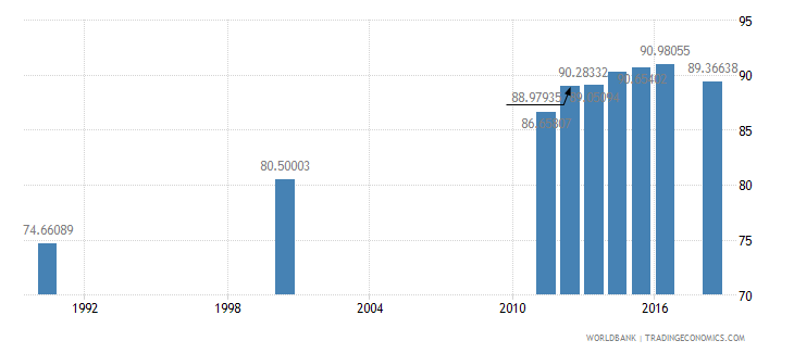 mauritius literacy rate adult female percent of females ages 15 and above wb data