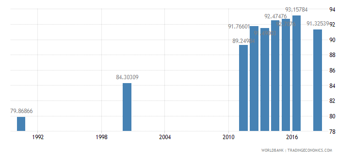 mauritius literacy rate adult total percent of people ages 15 and above wb data