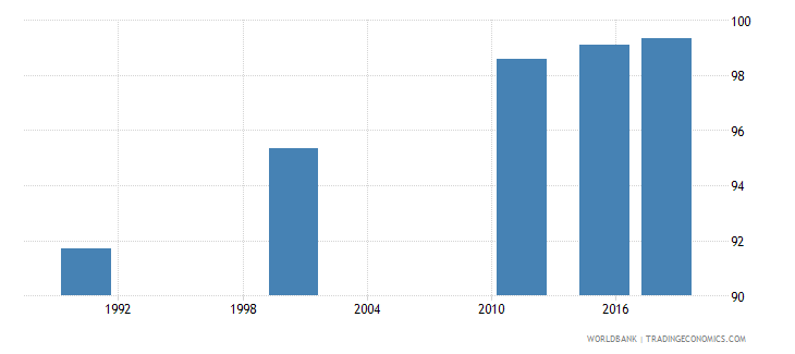 mauritius literacy rate youth female percent of females ages 15 24 wb data