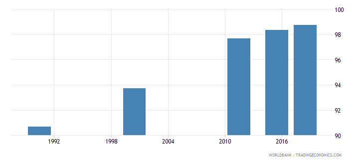 mauritius literacy rate youth male percent of males ages 15 24 wb data