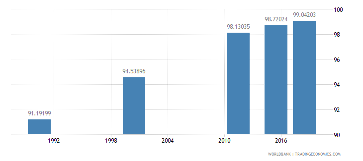 mauritius literacy rate youth total percent of people ages 15 24 wb data