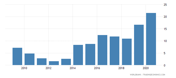 mauritius loans from nonresident banks amounts outstanding to gdp percent wb data