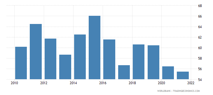 mauritius manufactures exports percent of merchandise exports wb data