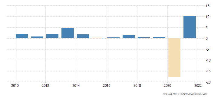 mauritius manufacturing value added annual percent growth wb data