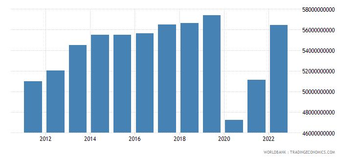 mauritius manufacturing value added constant lcu wb data