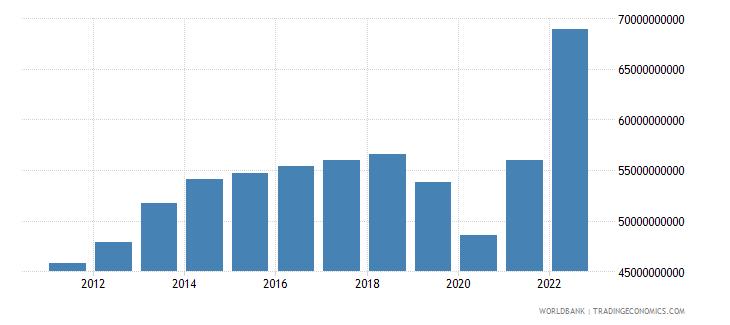mauritius manufacturing value added current lcu wb data