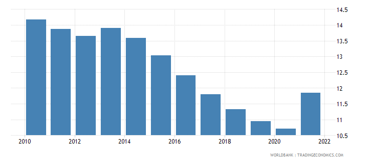 mauritius manufacturing value added percent of gdp wb data