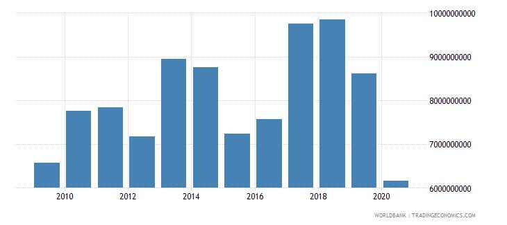 mauritius market capitalization of listed companies us dollar wb data