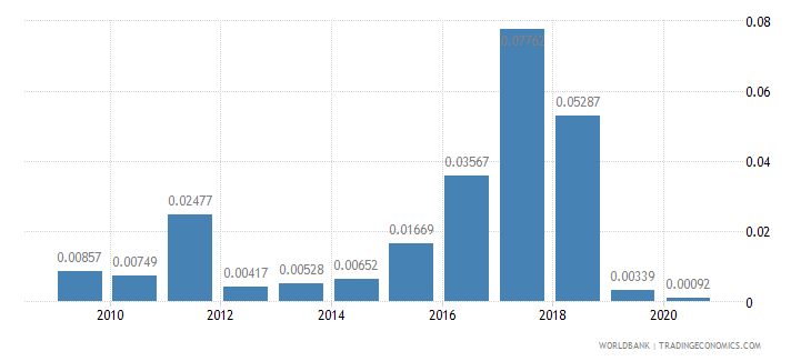 mauritius merchandise exports by the reporting economy residual percent of total merchandise exports wb data