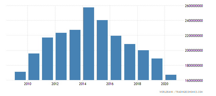 mauritius merchandise exports by the reporting economy us dollar wb data